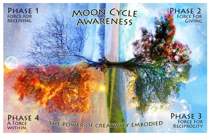 MoonCycleMap_forZine